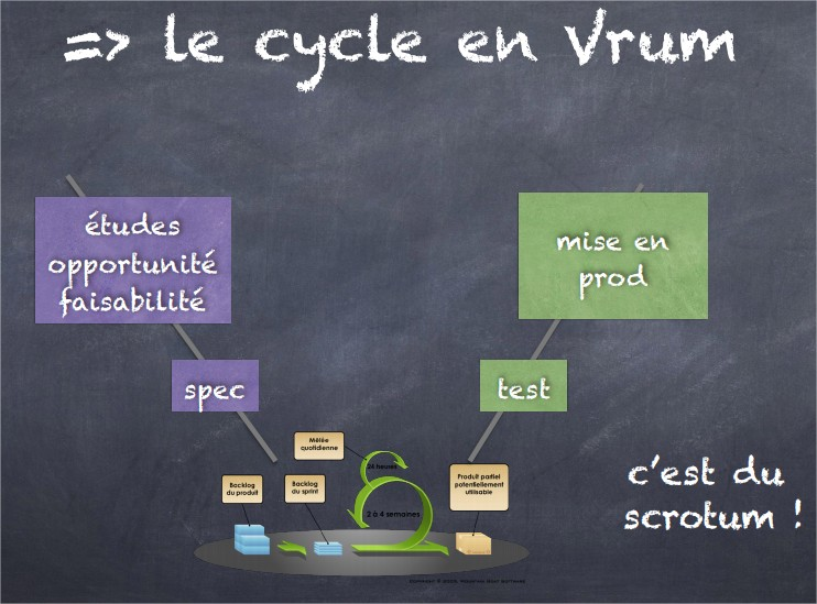 le-cycle-en-vrum-claude-aubry